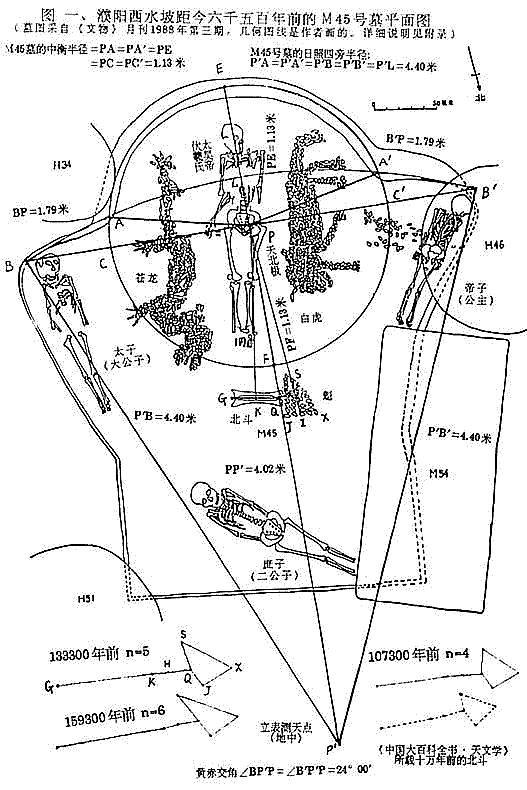 濮阳西水坡45号墓分析图 Bộc Dương Tây Thủy pha số 45 mộ phân  tích đồ