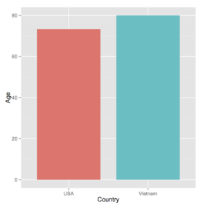Hình 2: Biểu đồ so sánh tuổi thọ trung bình của các tổng thống Mĩ và uỷ viên BCT Việt Nam