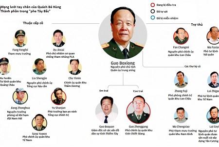 Mạng lưới trợ thủ và thân tín của Quách Bá Hùng (Ảnh: SCMP)