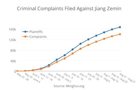 Biểu đồ này cho thấy số lượng người kiện cũng như đơn khiếu nại hình sự chống lại cựu lãnh đạo ĐCSTQ Giang Trạch Dân từ tháng 5, theo dữ liệu từ trang web Minh Huệ chuyên cung cấp thông tin về Pháp Luân Công (Frank Fang / Epoch Times)