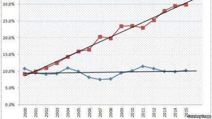 Đồ thị 1: Tỷ trọng nhập khẩu từ TQ và xuất khẩu sang TQ trong tổng kim ngạch XNK của Việt Nam. Đường xu hướng có độ dốc cao, biểu thị xu hướng gia tăng liên tục của tỷ trọng hàng hoá nhập khẩu từ Trung Quốc từ năm 2000 đến nay. Ảnh: LAH/ VOA