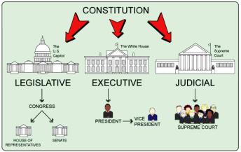 Tam quyền phân lập ở Mỹ. Ảnh: internet