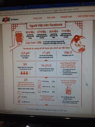 Số người sử dụng Facebook. Nguồn: FB MVT