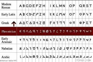 Bảng chữ cái trong hệ kí tự Phoenicia. Ảnh: ttvnon.com