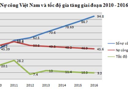 Nợ công VN tăng tới 94,8 tỉ, mỗi người dân Việt Nam đang gánh khoản nợ khoảng 23 triệu đồng. Ảnh: